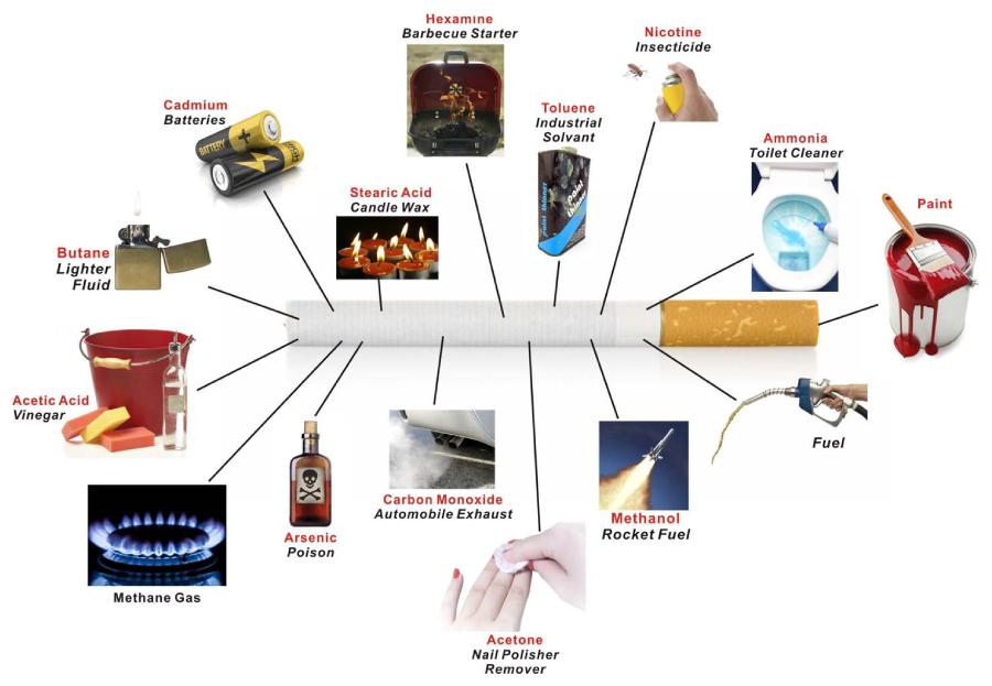 Spis uzależniających substancji chemicznych w papierosach